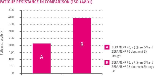 Fatigue resistance in comparison