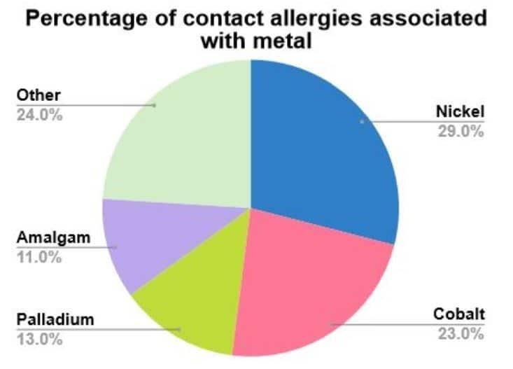 Metal Allergy Pie Graph