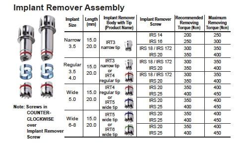 Hubermed Implant Assembly