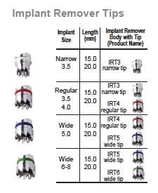 Hubermed Implant Remover
